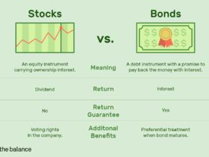 មូលបត្រកម្មសិទ្ធិ(Stocks) និងមូលបត្របំណុល(Bonds) ខុសគ្នាដូចម្ដេច?